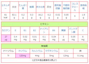 リンゴの栄養素一覧